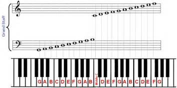 Piano Key Notes by Piano Notes New Calendar Template Site