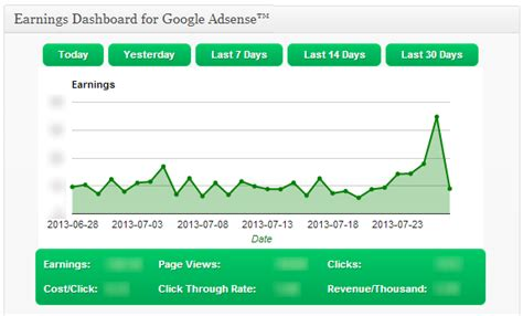 adsense reporting api earnings dashboard add adsense reports to wordpress wp