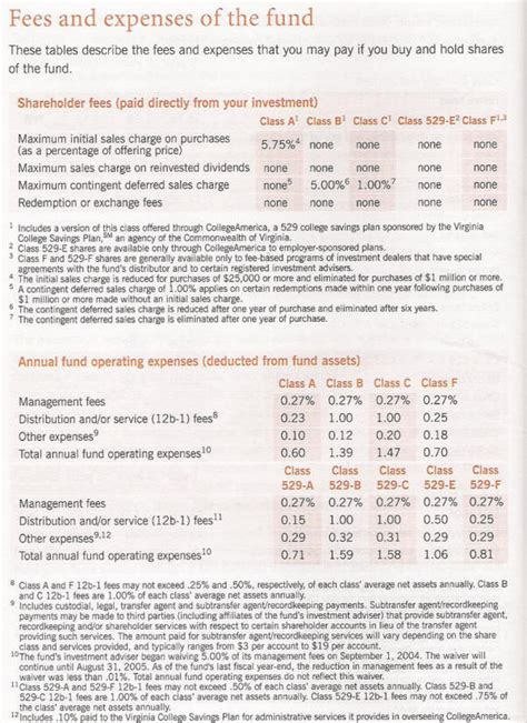 Mutual Fund Fees And Expenses Expense Ratio Hedge Fund Prospectus Template