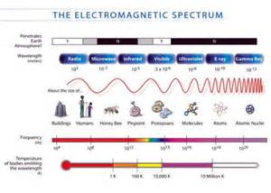 Speed Of Light In Km Per Second Electromagnetic Spectrum Types Of Electromagnetic Waves