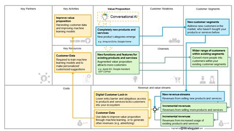 Innovate Your Business Model With Conversational Ai Part 2 Component Business Model Template