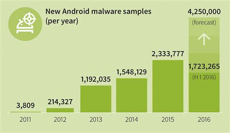 android malware new ransomware threatens android devices