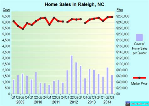 raleigh carolina nc profile population maps