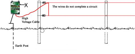 electric fence wiring diagram installing a fence information
