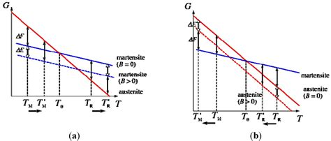 metals free text magneto structural properties of
