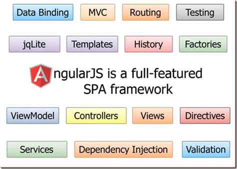 stack angularjs for java developers build a featured web application from scratch using angularjs with restful books hari 2 angularjs superheroic javascript mvw framework
