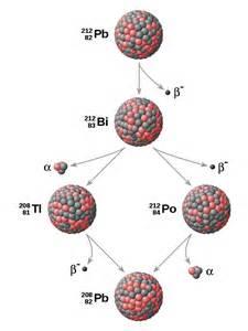 Thorium Protons Binding Energy Nuclear Physics And Radiation Poisoning