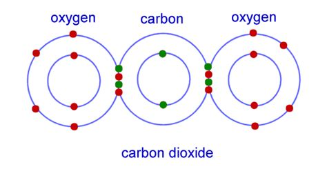 ionic and covalent bonding electron opinions on chemical bond