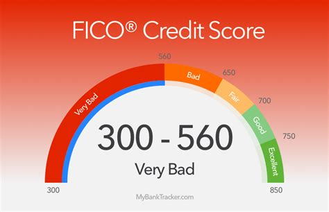 car loan with a 560 credit score autos post