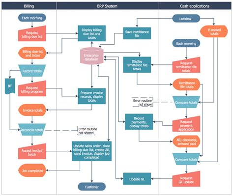business plan flow template visio wiring diagram template microsoft visio diagram