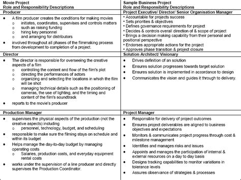 project management roles and responsibilities template project management at the
