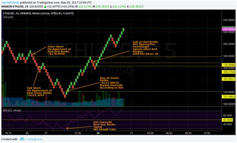 cryptocurrency trading books a guide to trading cryptocurrency part 4 renko charts