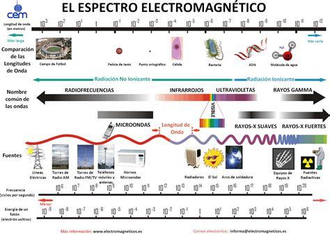 ejemplos de ondas electromagneticas h 225 gase la luz y la luz se hizo onda electromagn 233 tica ii