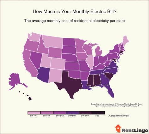 what is the average electricity use per month the best