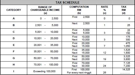personal income tax deduction table 2014 malaysia malaysia income tax e filing newhairstylesformen2014 com