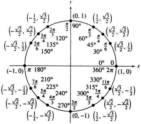 printable unit circle unit circle table new calendar template site
