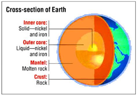 What Makes Up The Interior Of The Earth the rock cycle how rocks and minerals are formed