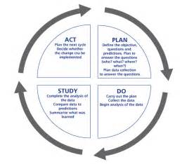 Pdsa Template by A Plan Do Study Act Pdsa Framework Plan Do Study Act