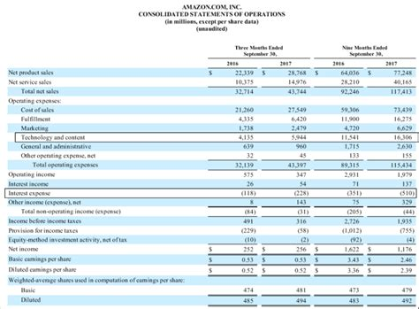amazon quarterly report the important detail in its quarterly report amazon