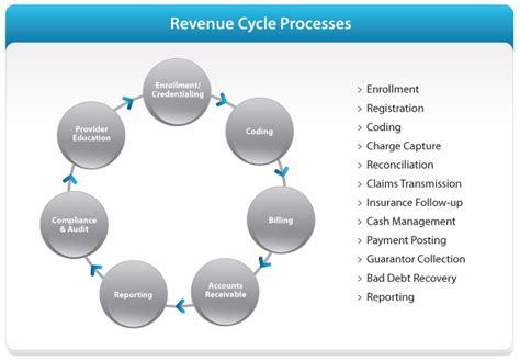 hospital revenue cycle flowchart hospital revenue cycle flowchart create a flowchart