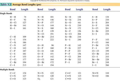 Bond Length Table by Index Cabrillo Edu
