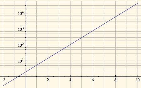 1 floor log10 1 x plotting gridlines in logplot or loglogplot