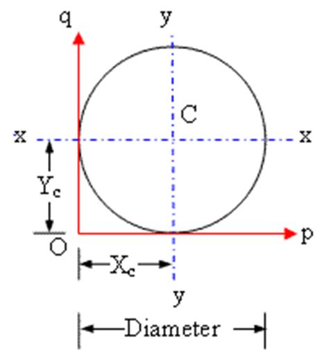 section modulus circle calculator for engineers area moment of inertia