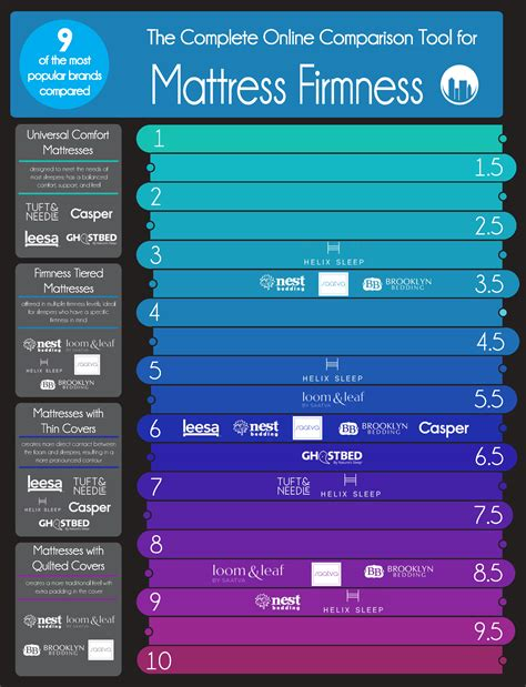 mattress size chart back to 9 online mattress firmnesses compared infographic
