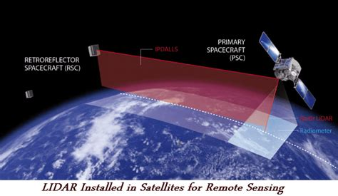 lidar remote sensing and applications remote sensing applications series books applications of lidar technology