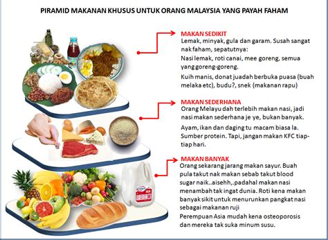 topengboy food pyramid malaysian edition