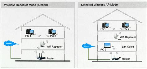 Router Paling Mahal siap wacana 187 perbedaan wireless roter dan access point