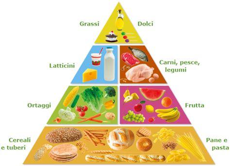 piramide alimentare la piramide alimentare