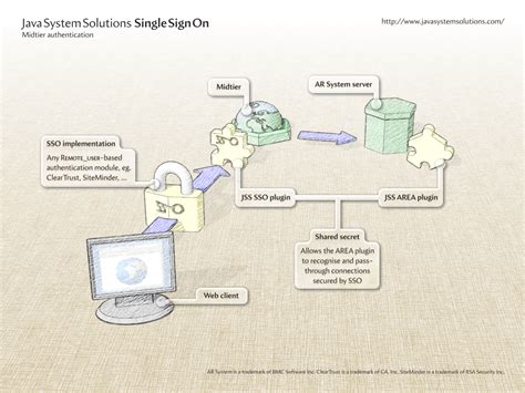 single sign on diagram re single sign on siteminder identity manager