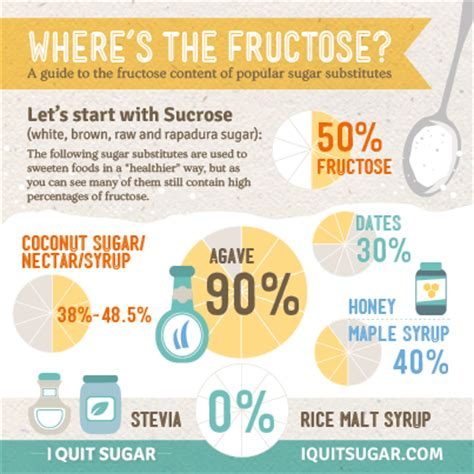 What Sugars Do I Avoid On A Sugar Detox by Is Your Sugar Substitute Worse Than Sugar I Quit Sugar
