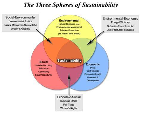 sustainability venn diagram hendl on sustainability engl 338 environmental rhetoric