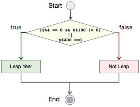flowchart to check leap year leap year program in c