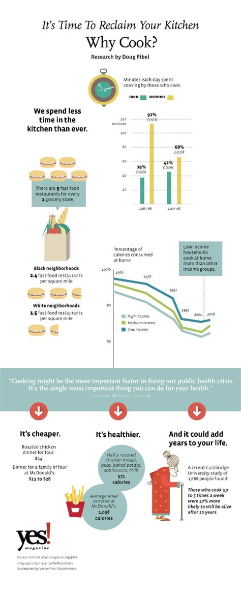 cooking infographics infographic michael pollan says home cooking might be the