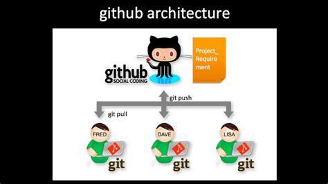 git tutorial remote repository git remote connect to remote repository youtube