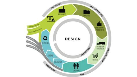 Sustainable Home Design Products by 10 Things You Need To Know About The Circular Economy