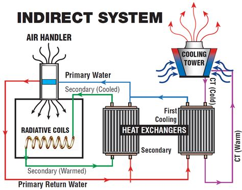 closed circuit cooling tower diagram circuit and