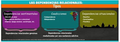 cmo son las relaciones de pareja desde la perspectiva las dependencias relacionales cuando los v 237 nculos