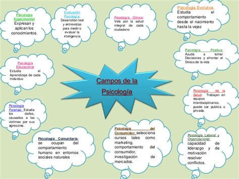imagenes mentales de psicologia mapa conceptual psicologia
