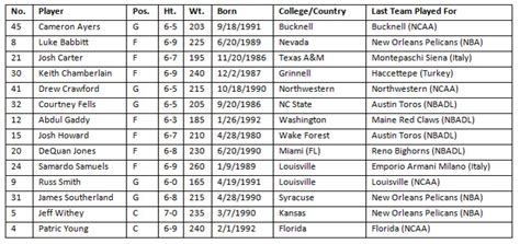 Pelicans Mba Season Schedule by Pelicans Announce 2014 Samsung Nba Summer League Roster