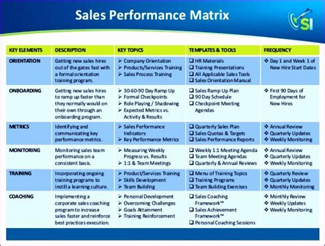 10 Training Matrix Excel Template Exceltemplates Exceltemplates Sales Program Template