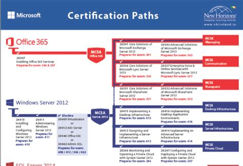 Office 365 Certification Microsoft Certification Path 2017 Images Search