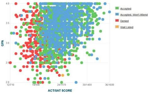 Georgetown Mba 3 0 Gpa by Georgetown Gpa Sat Scores And Act Scores
