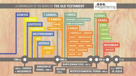 bible matters sense of scripture books 17 best images about cool stuff about the bible on