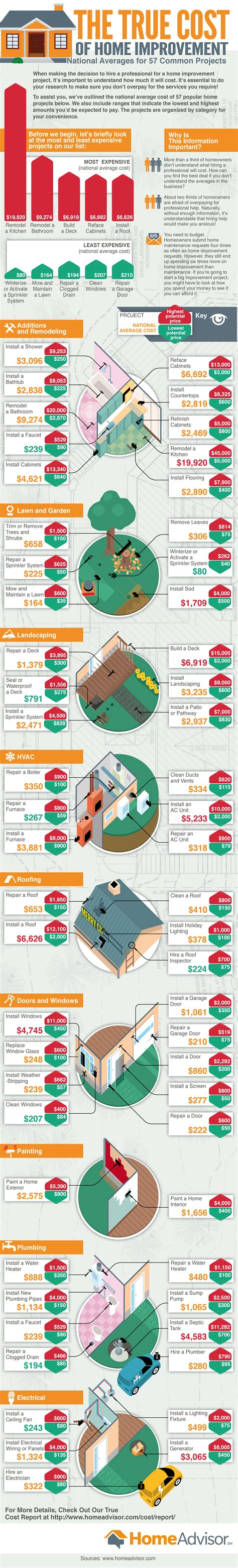 the average price tag on the most common home improvement
