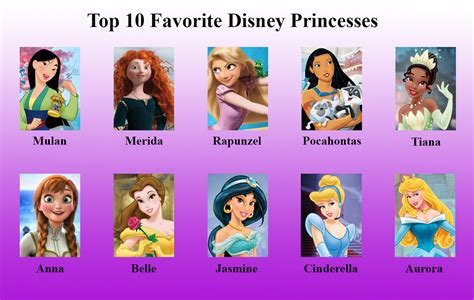 disney top the gallery for gt disney princesses names