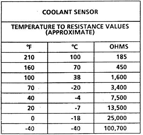 sensing resistor range repair guides electronic engine controls computerized engine systems autozone